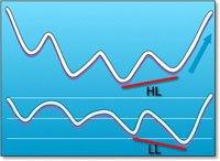 Divergences cachees : LA méthode pour utiliser le RSI
