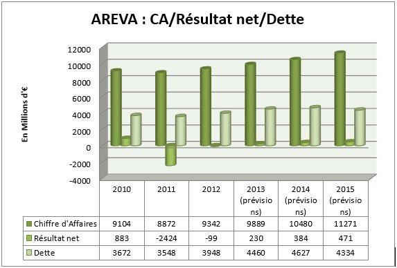 areva prévisions financières