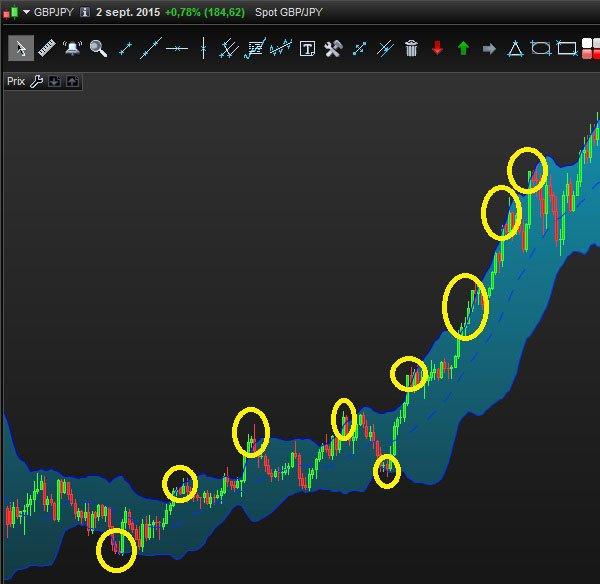 20 périodes sur une valeur trop volatil
