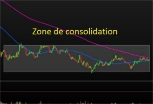3 raisons de faire attention aux zones de consolidation :