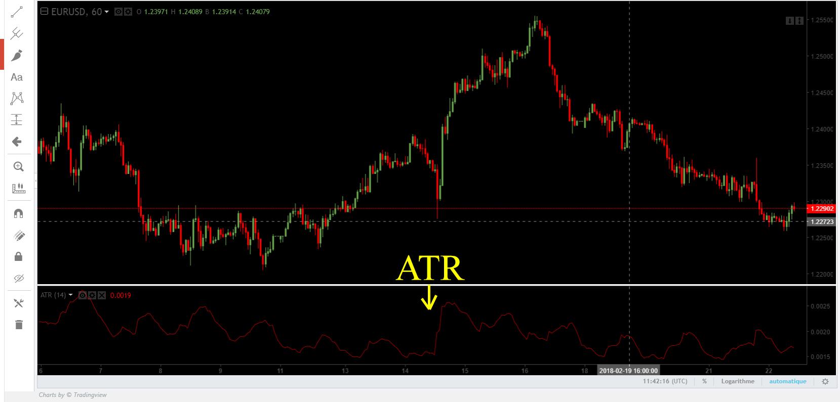 ATR sur graphique