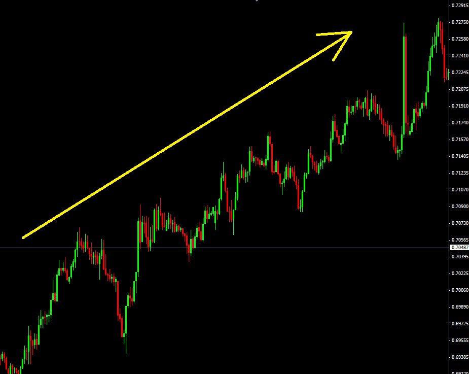 AUD/USD en H1