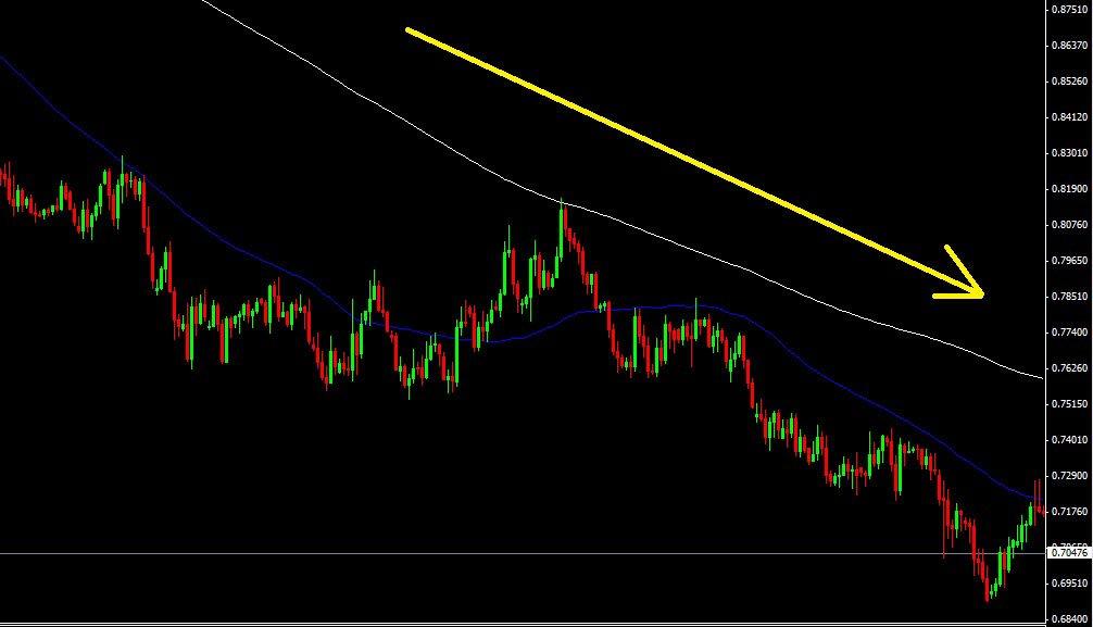 AUD/USD en Daily
