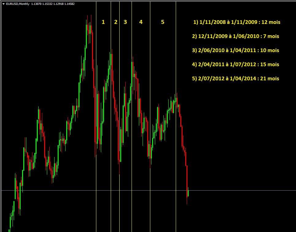 Evolution EUR/USD depuis 2008
