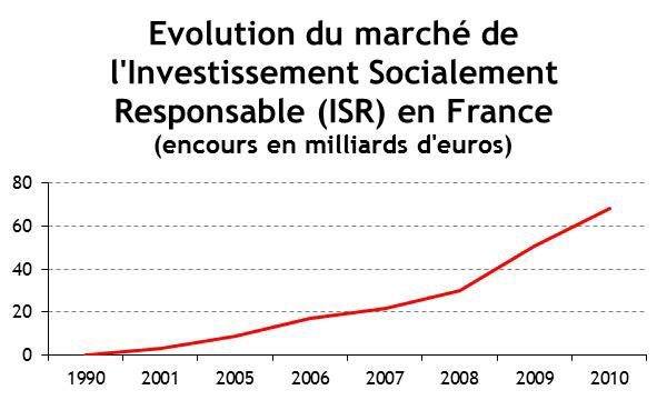 Evolution marché ISR