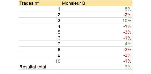 Monsieur B