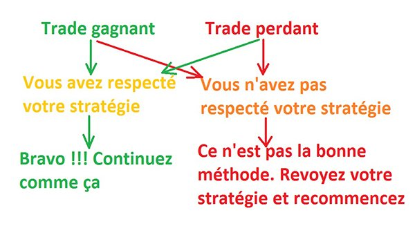 Analyser ses trades