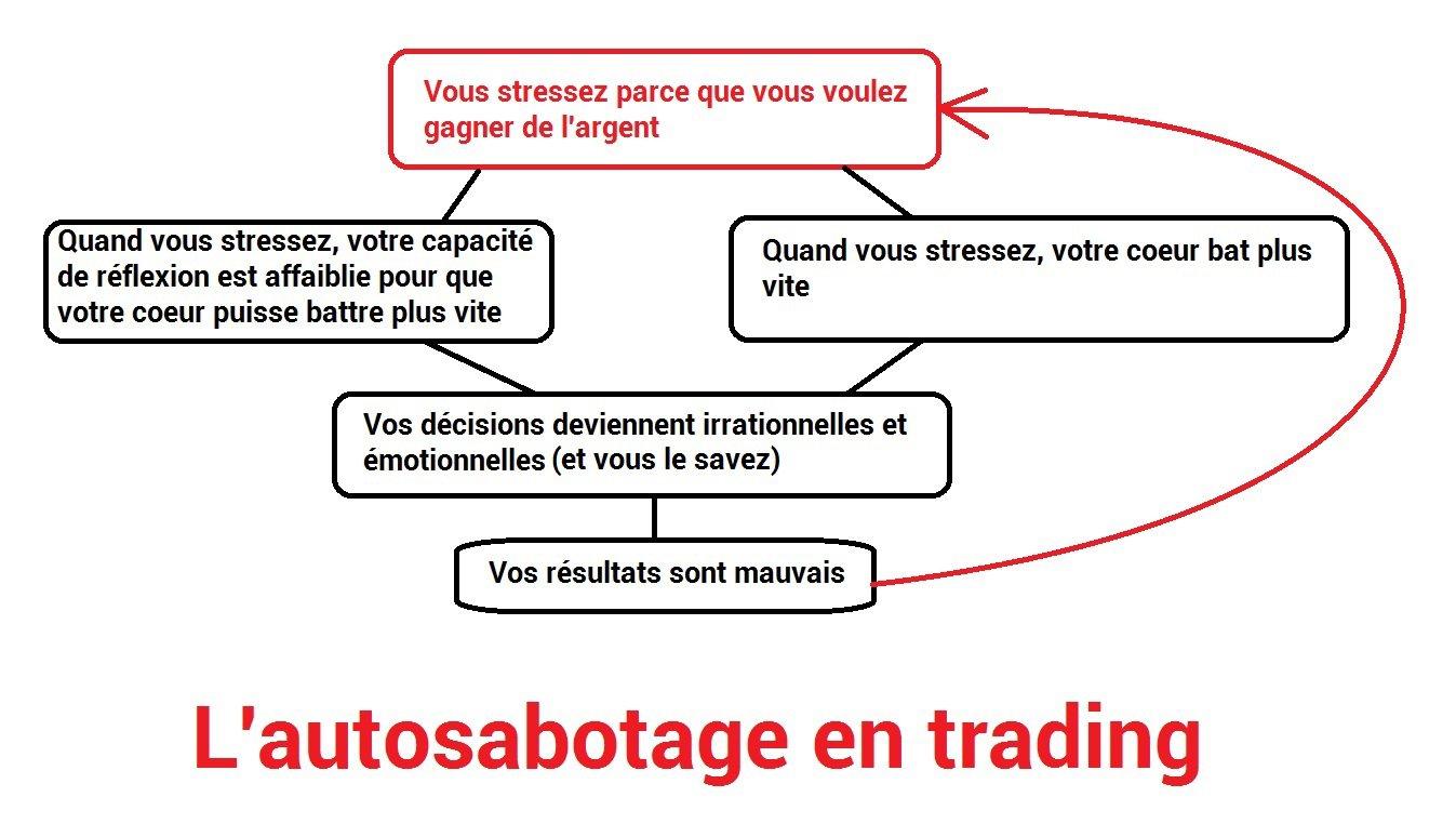 L'autosabotage en trading