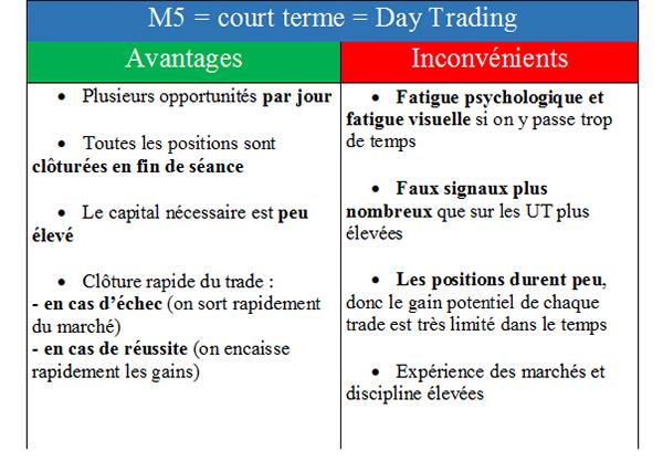 Avantages et inconvénients de trader en M5