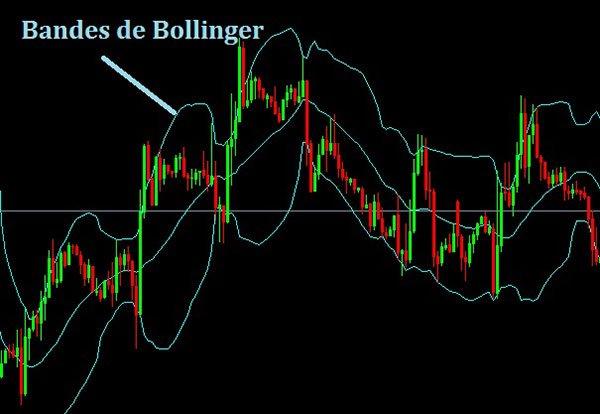 Bandes de Bollinger