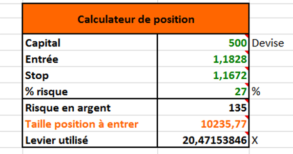 Calcul de risque mini lot