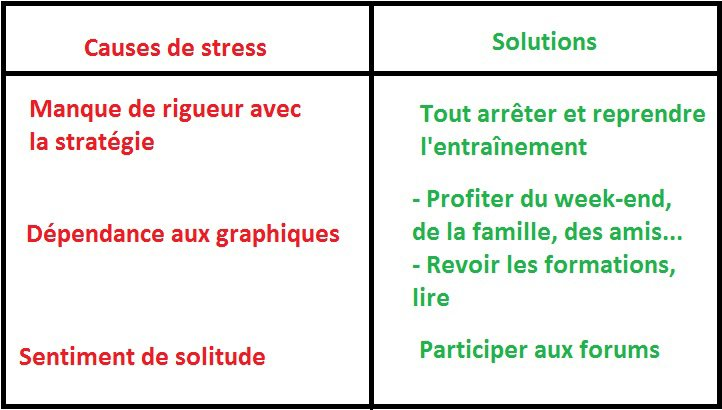 Causes du stress et solutions