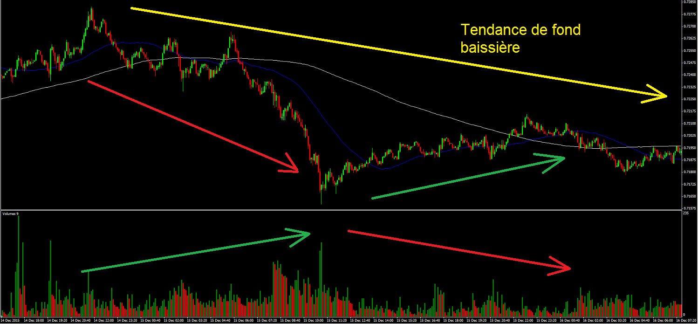 Comportement des volumes dans un marché en tendance