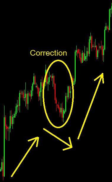 Correction Bourse