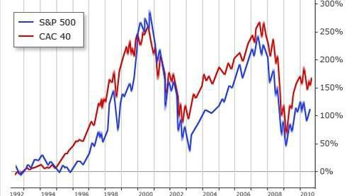 Corrélation CAC 40 et S&P 500