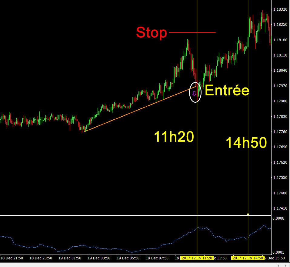 Faire du day trading quand on travaille à plein temps