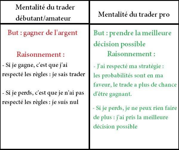 Différence de raisonnement entre un trader amateur et un trader pro