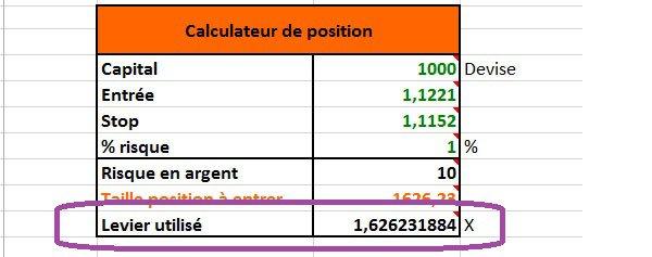 Calcul de l'effet de levier