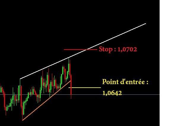Entrée en position sur l'Eur/Usd en H1