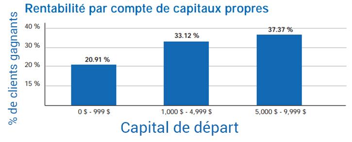 Étude de rentabilité FXCM