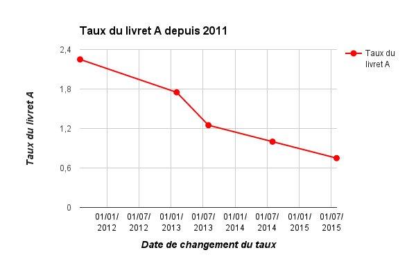 Évolution du taux du livret A depuis 2011