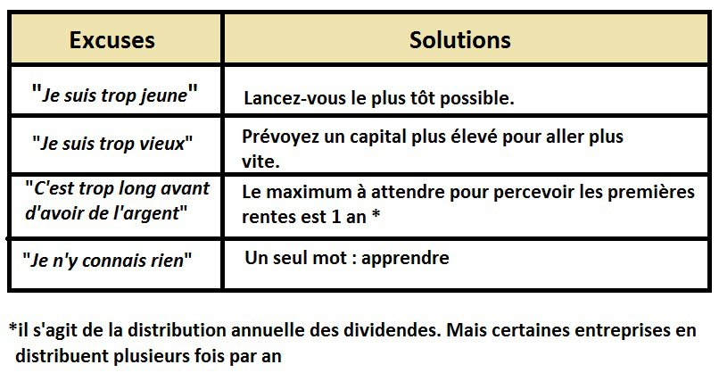 Excuses et solutions