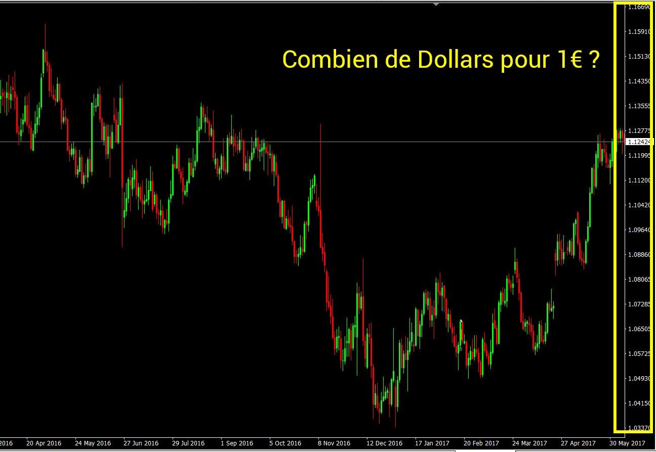 Graphique de la paires Eur/Usd