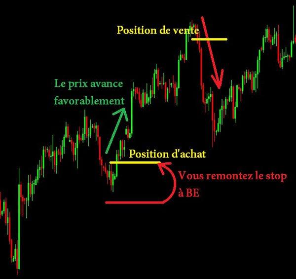 Hedging sur Eur/Usd