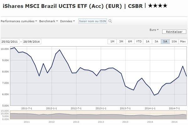 iShares MSCI Brazil UCITS ETF