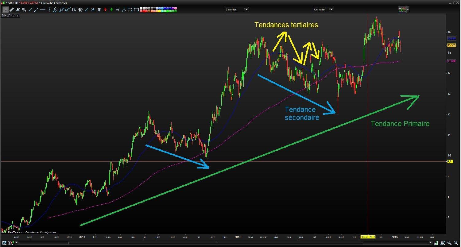 Les 3 tendances selon la théorie de Dow