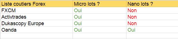 Liste courtiers pour micro/nano lots