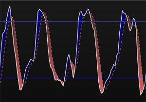 Oscillateurs : faites-vous cette erreur d'interprétation ?