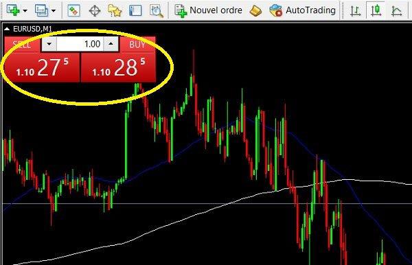Petite fenêtre du one click trading