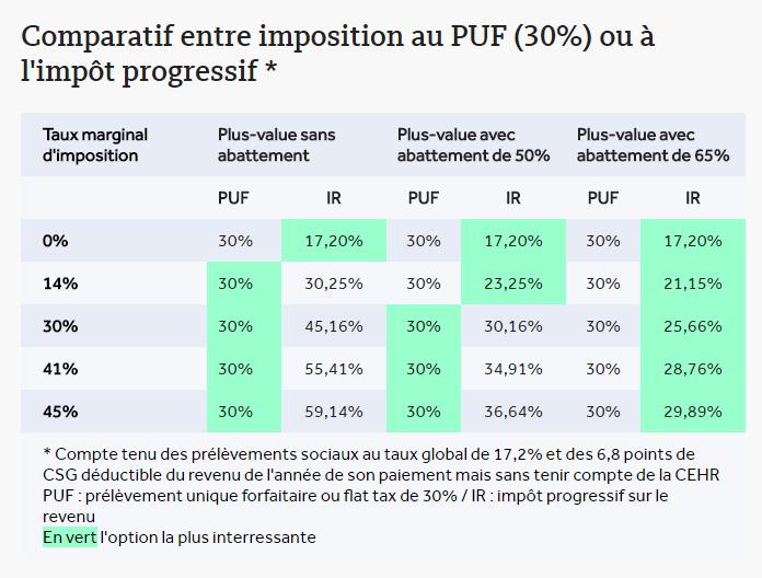 Comparaison PFU IR pour les plus-values