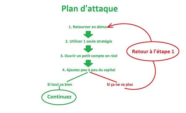 Plan d'attaque