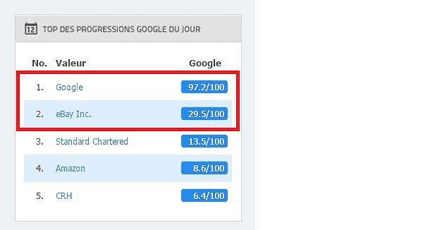 Progressions Google du jour