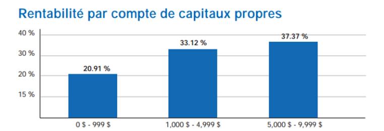 Rentabilité par compte de capitaux propres