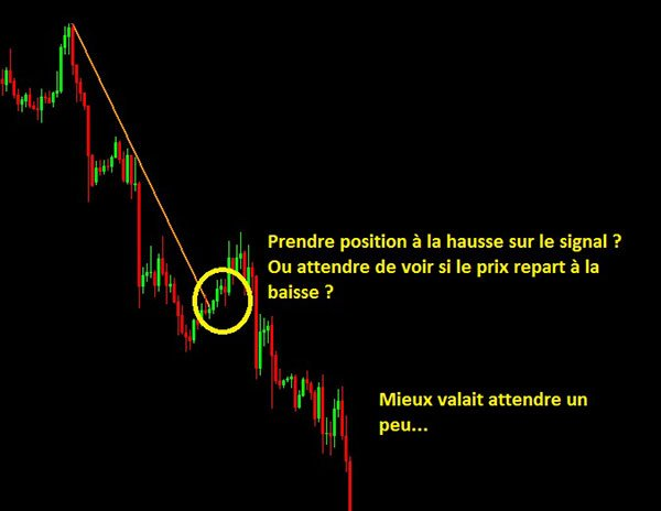 Signal haussier de correction