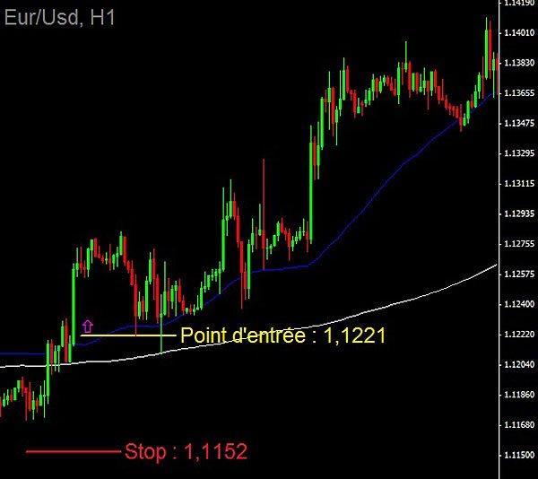 Signal sur l'Eur/Usd en H1