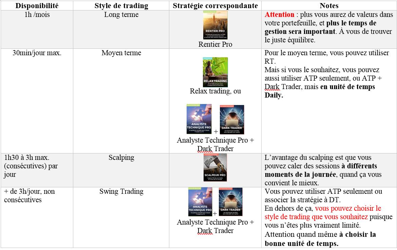 Stratégie correspondant à chaque type de trading