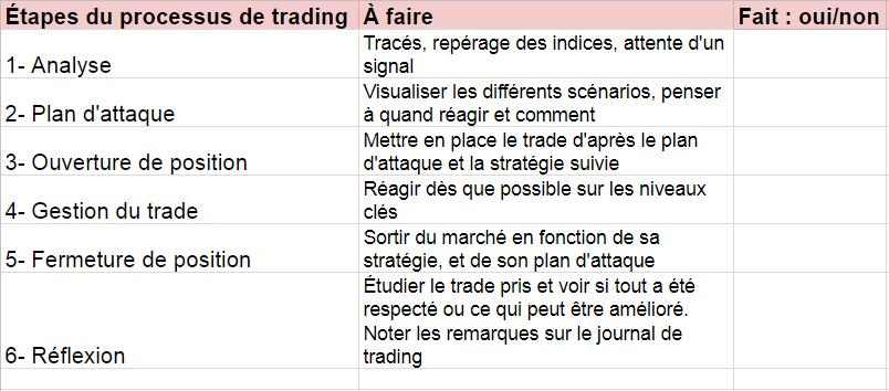 Tableau récapitulatif des 6 étapes d'un trade réussi