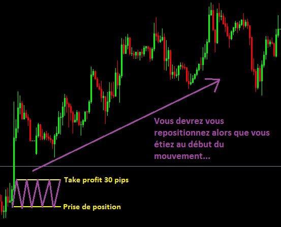 Take profit H1