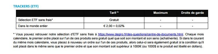 Tarifs De Giro ETF