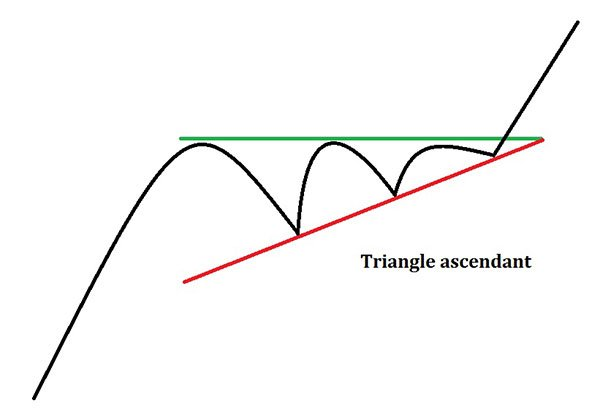 Triangle ascendant