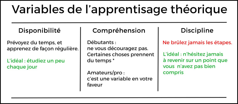 Variables de l'apprentissage théorique