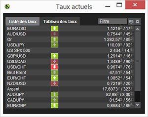 Voici comment fonctionnent les paires de devises sur le forex :