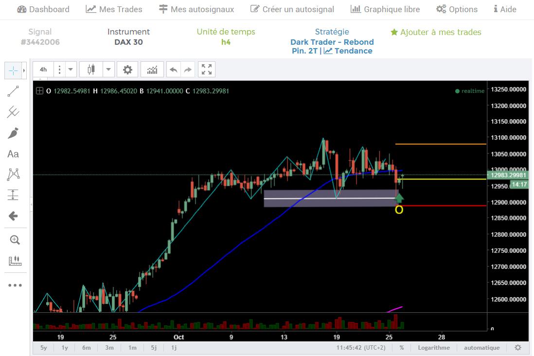 Widget Trading View sur Autosignal