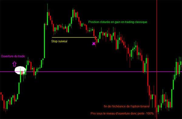 comparatif trading option binaire