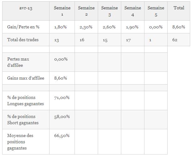 Résultats de trading, mois d'Avril 2013