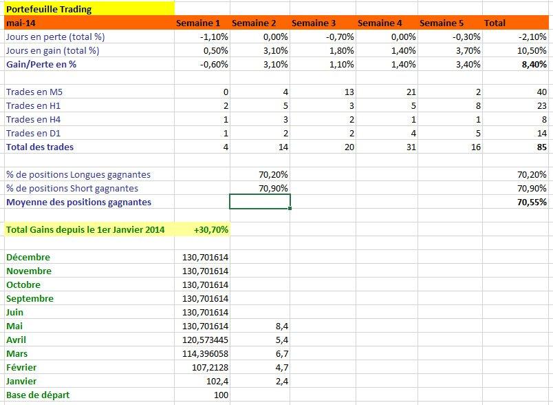 Résultats de Trading, mois d'Avril et Mai